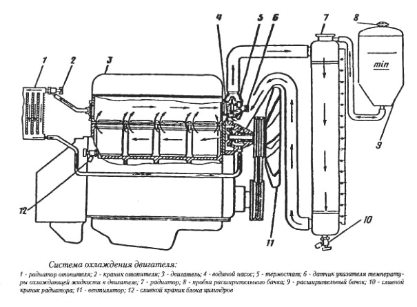 двигателя ЗМЗ-402