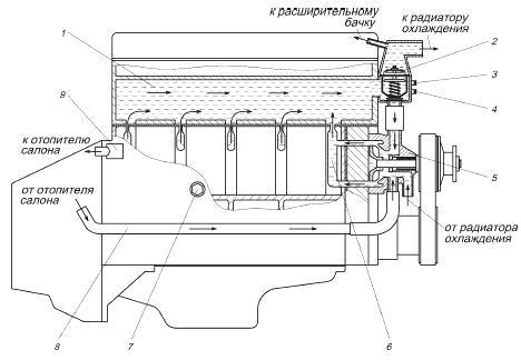 двигателя ЗМЗ-405. Система