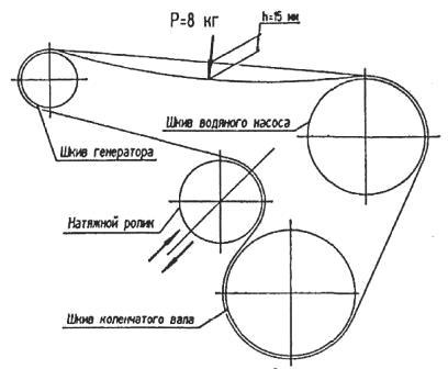 Схема натяжения ремня привода