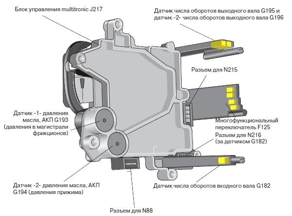 неисправности кулисы акпп audi a6 переключатель f125