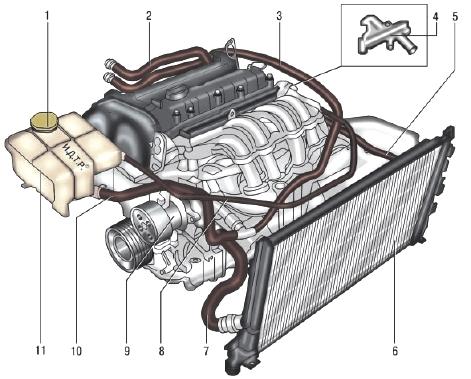 Компоненты системы охлаждения
