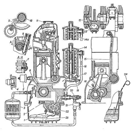 Схема системы смазки ЗМЗ-402
